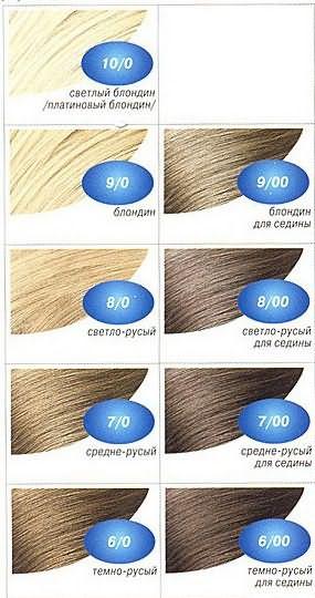 Палитра красок для волос русого цвета